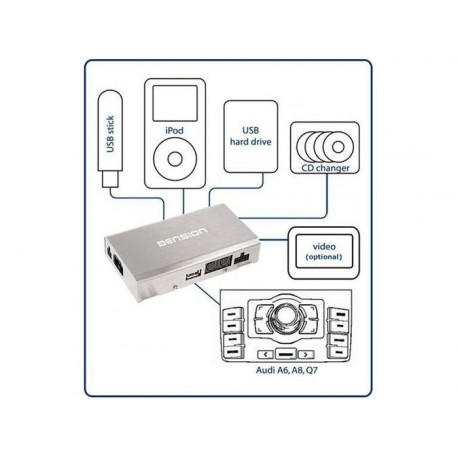 INTERFACE GATEWAY 500 ET SUPPORT IPOD POUR AUDI PORSCHE CAYENNE MMI